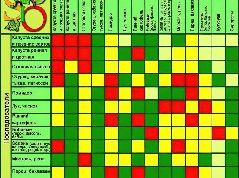 Таблиця сівозміни